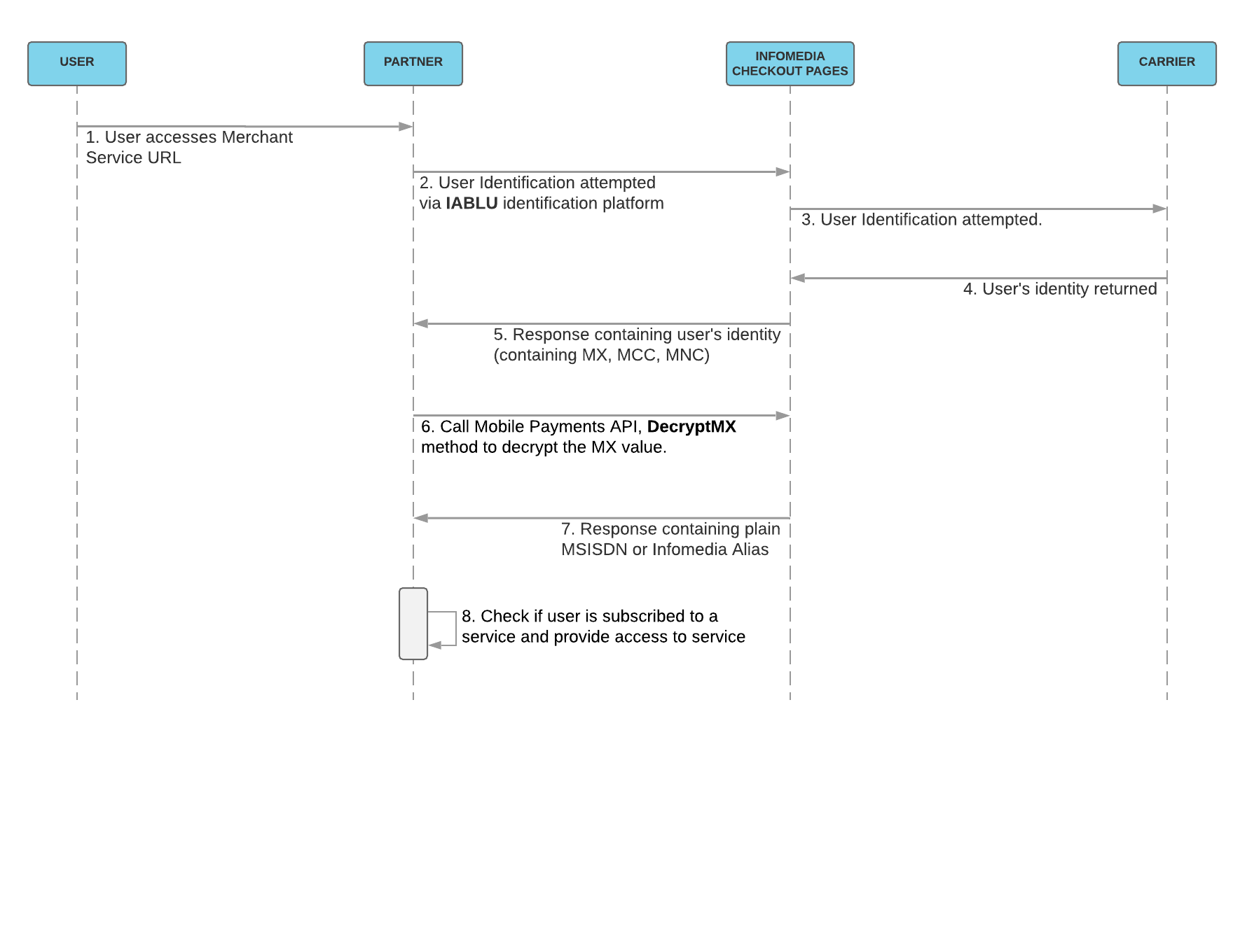 Identification Flow sequence diagram: Returning User