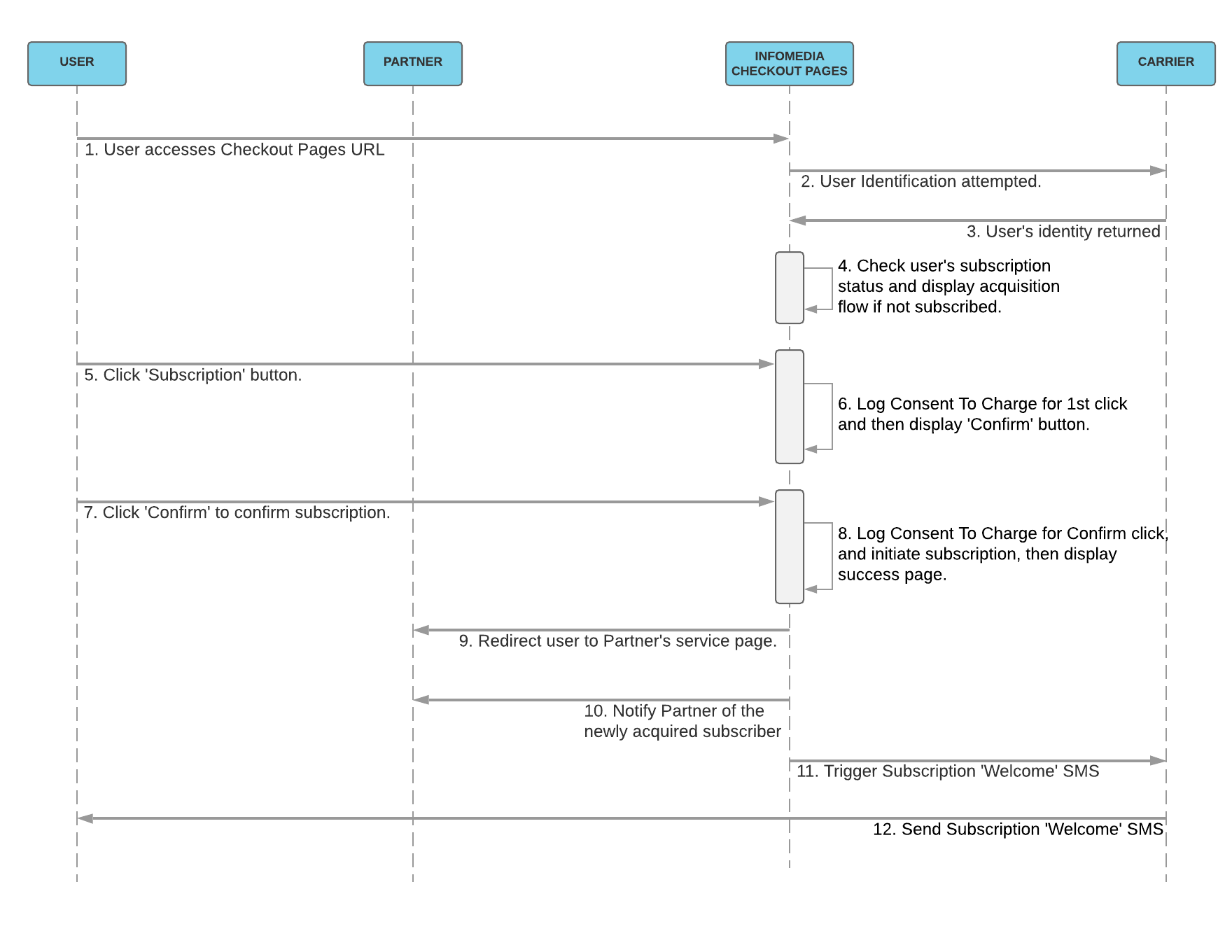 Checkout Pages Flow sequence diagram